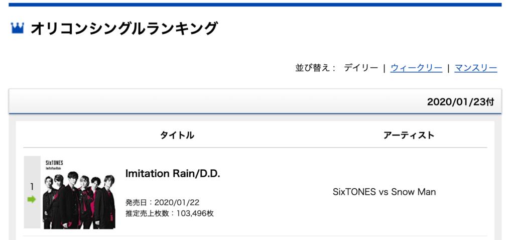 Cd 売り上げ ストーンズ ストーンズの新曲『NAVIGATOR』初日売上枚数を発表。単独2枚目シングルも驚異的な勢いでハーフミリオン達成